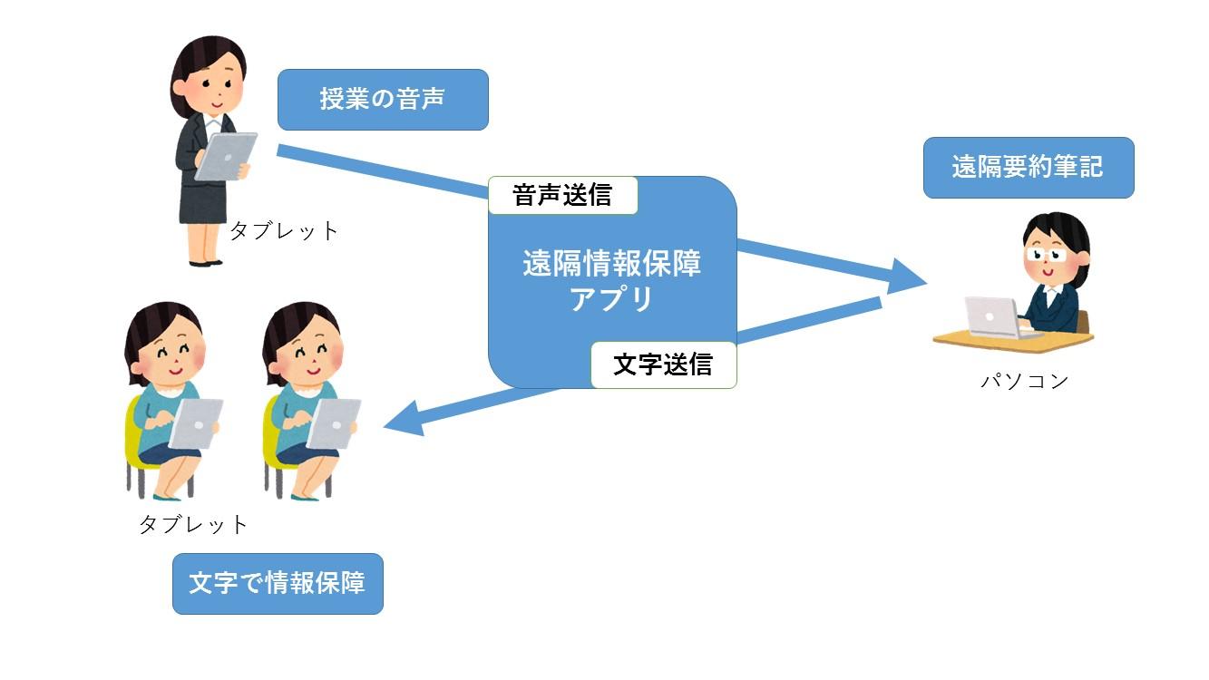 遠隔情報保障の仕組み模式図